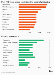Art Major Careers Science And Math Phds Earn About 65 000 More Than Double What