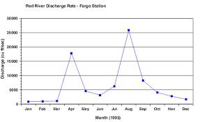 Line Graph Better Evaluation