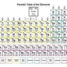 periodic table pdf with details new periodic table elements sargent welch pdf fresh tabla periodica welch