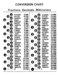 Decimal To Fraction Chart Download Fractions Decimals Millimeters Conversion Chart Tool Box