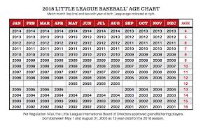 League Age Chart Westchester Little League