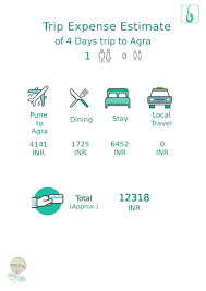 vacation expense calculator find travel cost with stay flight meals attractions bugyal