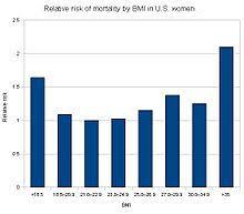 Ожирение Википедия Зависимость от ИМТ относительного риска смерти для женщин в США
