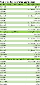 Auto Insurance Quote Comparison Classy Compare California Car Insurance Quotes Fast Secure Compare