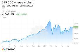 jp morgan stock chart jp morgan charts show new market highs coming soon led by
