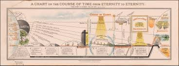 Chart On The Course Of Time From Eternity To Eternity Dispensationalism A Chart On The Course Of Time From