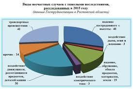 Состояние условий и охраны труда в организациях Ростовской области   инструктажей на рабочих местах неэффективное использование инструкций по охране труда а также неосторожность и беспечность самих пострадавших