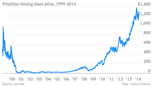 Number 1 Charts 2014 The Story Of Internet Investing In One Chart Quartz