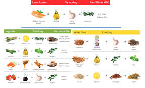 Sodium Food Chart Eating Well With Menieres Disease Musc Health Charleston Sc