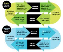 What Is The Creation Redemption Mechanism Etf Com