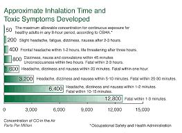 Carbon Monoxide Ppm Chart Dangerous Levels Of Carbon Monoxide Cause Evacuation Of