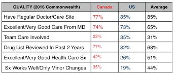 Canada Vs Usa Healthcare Chart Canada Vs U S Health Report Card Healthcommentary
