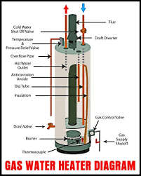 gas hot water heater wiring diagram on gas images free download Wiring Diagram For Electric Hot Water Heater gas hot water heater wiring diagram 1 electric water heater wiring requirements window ac unit wiring diagram wiring diagram for electric hot water tank