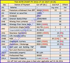 Tds Chart For Fy 2016 17 Shree Shrigajanan2 On Pinterest