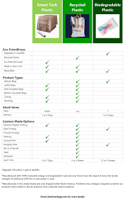 Product Comparison Chart Shop Zee Green Bags For Eco