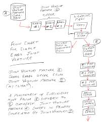 Joint Venture Process Flow Chart Simple Flow Chart For An Email Marketing Joint Venture