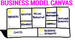 what is a business model the business model canvas 9 steps to creating a successful