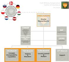 Mod Capability Sponsor Organisation Chart Cimic Centre Of Excellence The Ccoe Cimic Centre Of Excellence