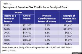 Income Chart For Obamacare Subsidies Obamacare Subsidies Target Young Working People Report
