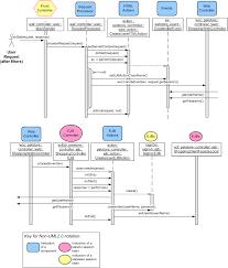 Sequence Diagram Visio Petstore Application Sad