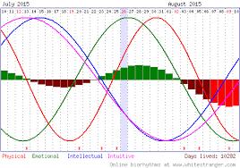 Free Biorhythm Chart Free Biorhythm Readings And Charts Online My Body The