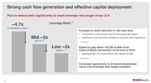 CVS Health: Dividend Stock Still A ...