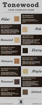 Electric Guitar Tonewood The Complete Guide Guitar