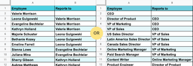 Create An Organizational Chart In Google Docs How To Build Org Charts In Google Sheets Pingboard