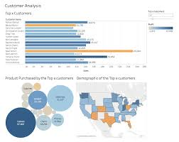A Step By Step Guide To Learn Advanced Tableau For Data