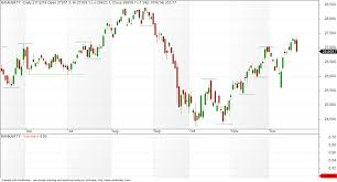 Bank Nifty Yesterday Chart Vfmdirect In Bank Nifty Charts