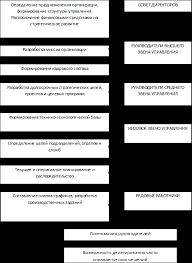 Курсовая работа Особенности принятия управленческих решений На рисунке представлены управленческие решения которые могут быть переданы с более высоких уровней управления на более низкие