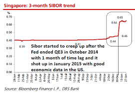 Rising Interest Rates And How It Will Affect Reits In Singapore