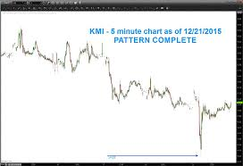 Kinder Morgan Stock Chart Kinder Morgan Stock Kmi Is A Rally Brewing See It Market