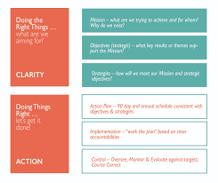 Purpose Through Strategic Planning Thrive Global