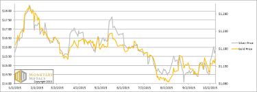 The Decline And Fall Of Silver Backwardation 11 Oct 2015