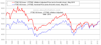 Ftse 100 Vs Inflation About Inflation