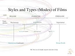 Film Styles