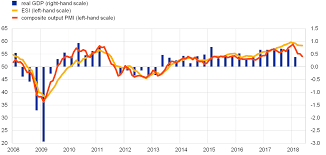 The Recent Slowdown In Euro Area Output Growth Reflects Both