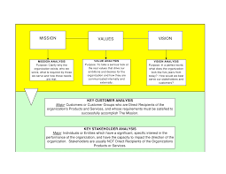 Strategic Planning Process Chart Template 3 Strategic Planning Overview Flow Chart
