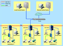 moxa application   svesvenska kraftnät uses ethernet to create    network diagram for secure management system