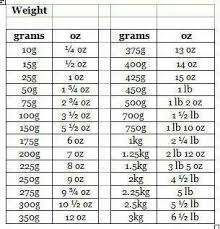Pounds To Grams Conversion Chart Metric Conversion Chart In 2019 Baking Conversion Chart