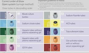 Lab Tubes Colors Chart Www Bedowntowndaytona Com
