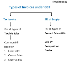 Excel Invoice Format Download Excel Format Of Tax Invoice In Gst Gst Invoice Format