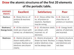 Grade 7 - Chemistry Graded Assignment 1 FIRST TWENTY ELEMENTS ...