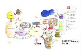 Bubble Diagram For Restaurant Design Hospitality Design Boutique Hotel And Restaurant On