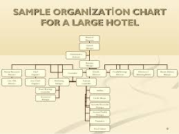 Organization Chart Of Housekeeping Department In A Small Hotel Unit 1 The Role Of Housekeeping In Hospitality Operations