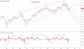 Zsfz Charts Page 2 Trader Sgor1980 Trading Ideas Charts