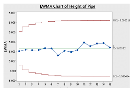 Ewma Control Chart For Height Of Pipe In Feet Are In The