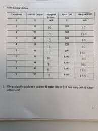 Solved 1 Fill In The Chart Below Employees Units Of Out