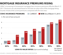 cmhc mortgage insurance premiums rising